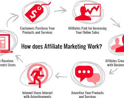 What Is Robby Blanchard Affiliate Marketing?